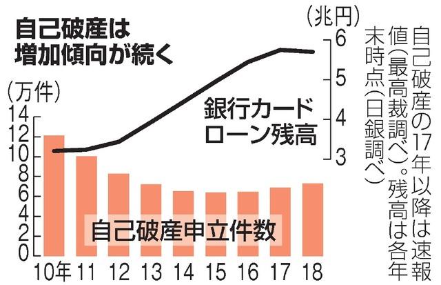 自己破産件数のグラフ画像