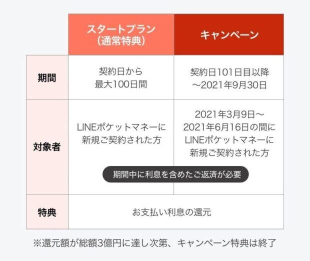 3億円還元祭詳細画像