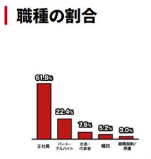 アイフル職種の割合グラフ